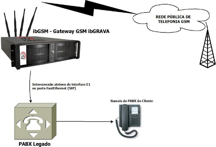 Topologia02-GatewayGSM